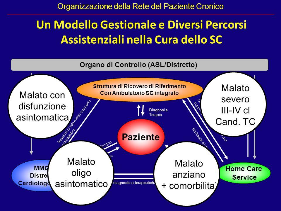 Paziente MMG Distretti Cardiologo ExO Home Care Service Bisogno Diagnosi e Terapia Richiesta di prestazioni diagnostico-terapeutiche Esiti Espletament