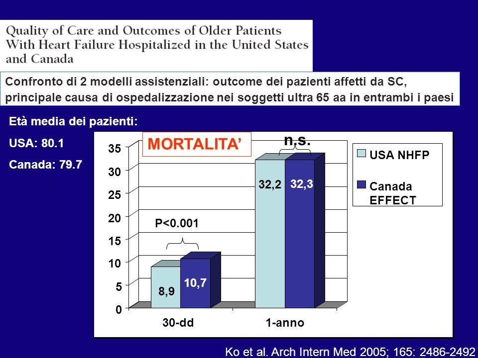 8,9 10,7 32,2 32,3 0 5 10 15 20 25 30 35 30-dd1-anno USA NHFP Canada EFFECT P<0.001 Ko et al. Arch Intern Med 2005; 165: 2486-2492 Età media dei pazie