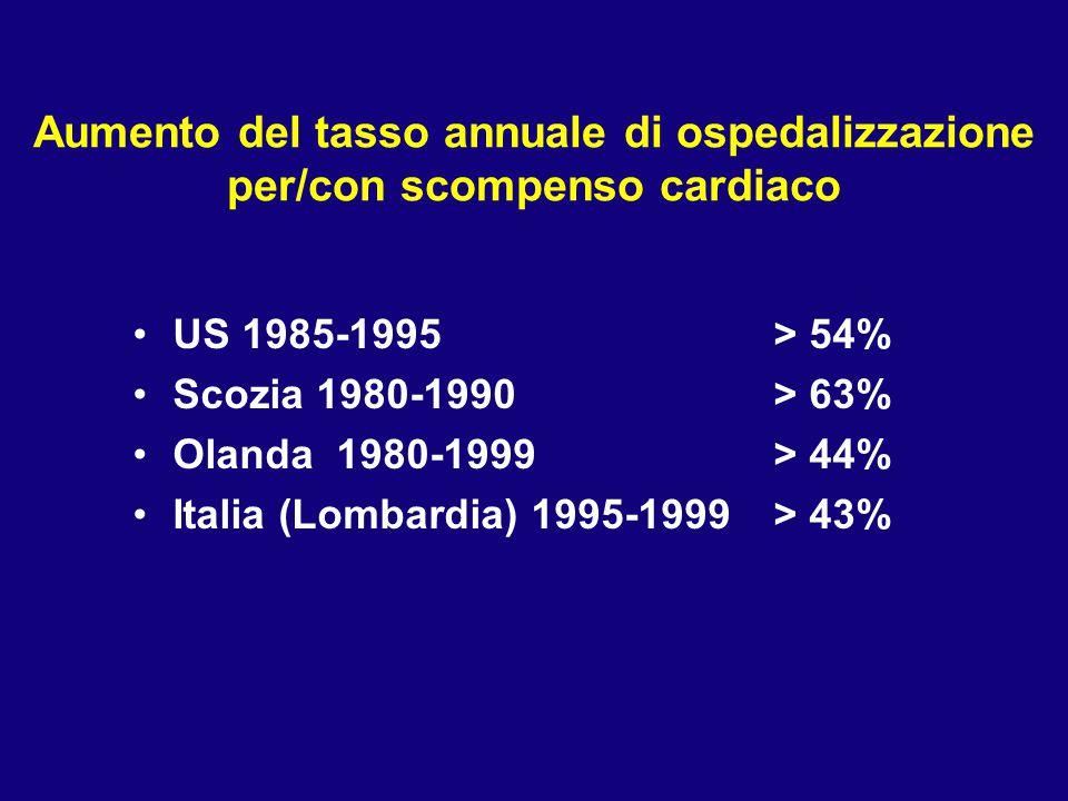 Aumento del tasso annuale di ospedalizzazione per/con scompenso cardiaco US 1985-1995> 54% Scozia 1980-1990> 63% Olanda 1980-1999 > 44% Italia (Lombar