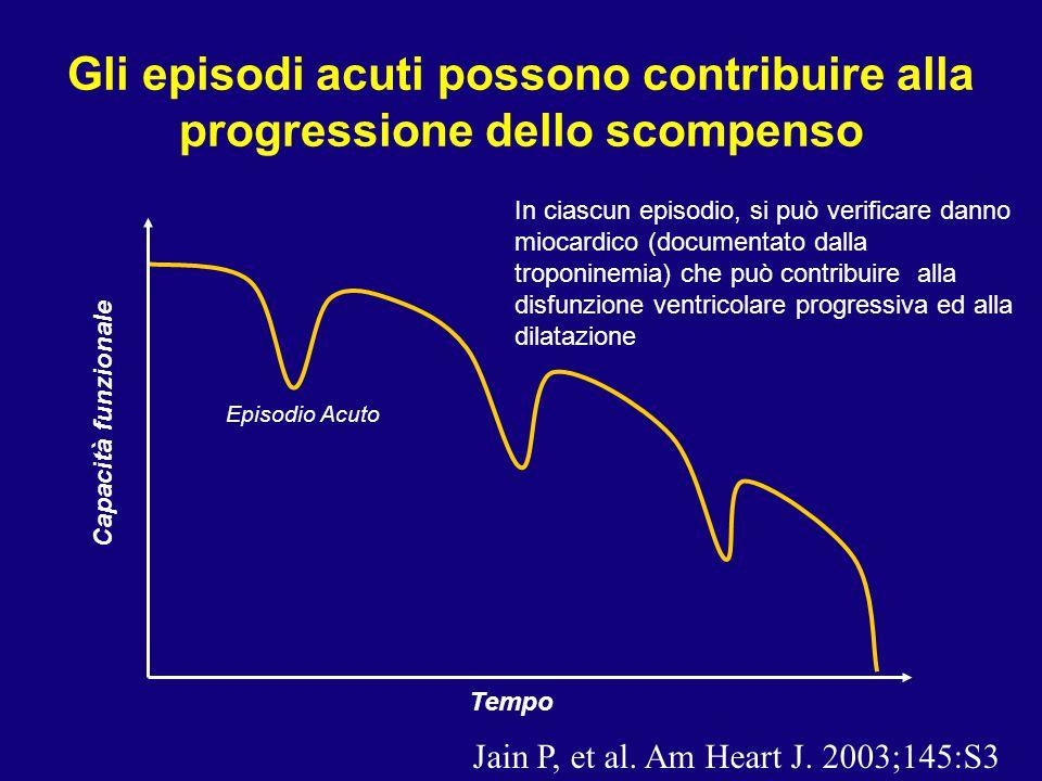 Tempo Capacità funzionale Episodio Acuto In ciascun episodio, si può verificare danno miocardico (documentato dalla troponinemia) che può contribuire