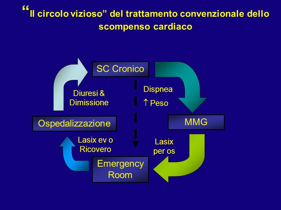 """"""" Il circolo vizioso"""" del trattamento convenzionale dello scompenso cardiaco SC Cronico MMG Emergency Room Ospedalizzazione Dispnea  Peso Lasix per o"""