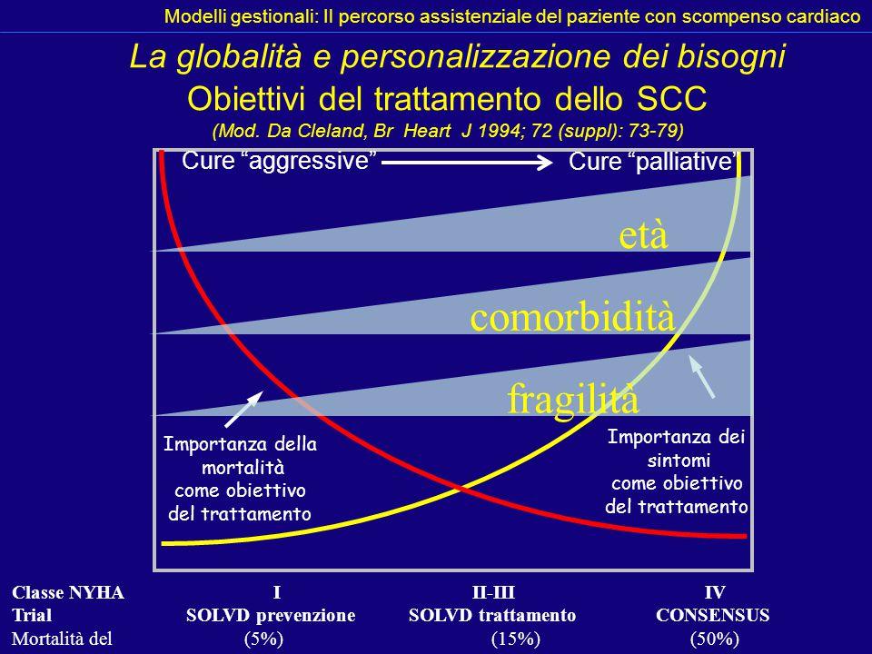 Classe NYHAI II-III IV TrialSOLVD prevenzione SOLVD trattamento CONSENSUS Mortalità del (5%) (15%) (50%) Importanza dei sintomi come obiettivo del tra