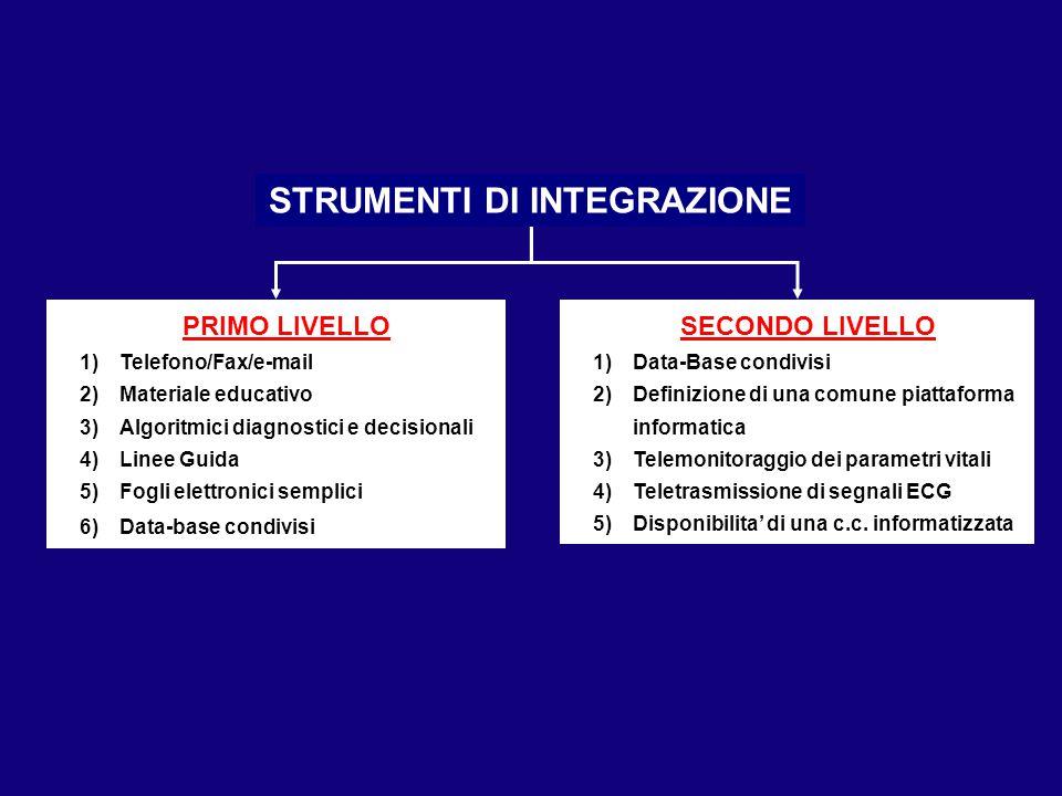 PRIMO LIVELLO 1)Telefono/Fax/e-mail 2)Materiale educativo 3)Algoritmici diagnostici e decisionali 4)Linee Guida 5)Fogli elettronici semplici 6)Data-ba