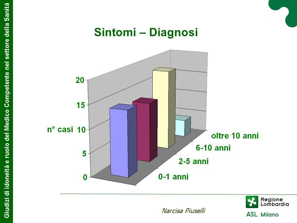 Sintomi – Diagnosi Giudizi di idoneità e ruolo del Medico Competente nel settore della Sanità Narcisa Piuselli