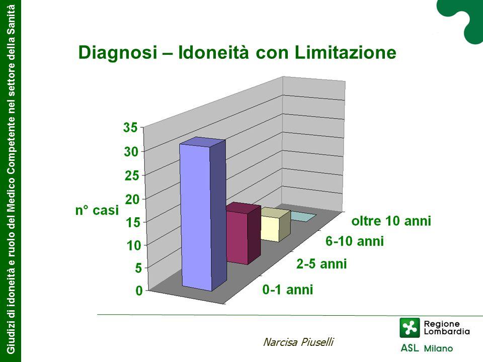 Diagnosi – Idoneità con Limitazione Giudizi di idoneità e ruolo del Medico Competente nel settore della Sanità Narcisa Piuselli