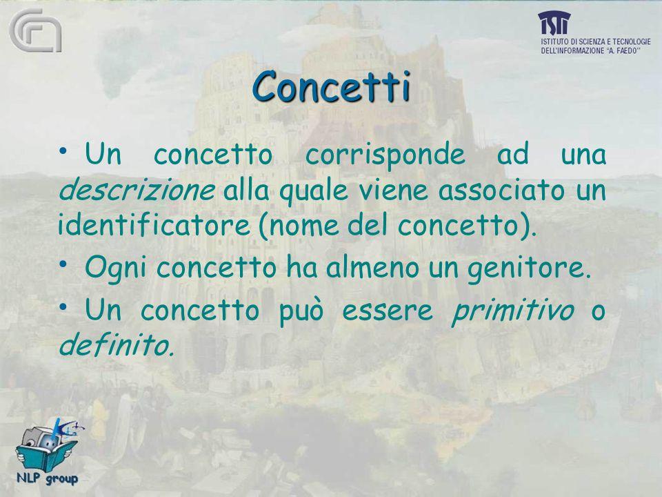 Concetti Un concetto corrisponde ad una descrizione alla quale viene associato un identificatore (nome del concetto). Ogni concetto ha almeno un genit