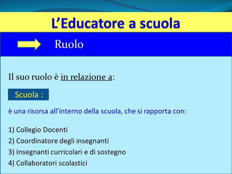 Il suo ruolo è in relazione a: è una risorsa all'interno della scuola, che si rapporta con: 1) Collegio Docenti 2) Coordinatore degli insegnanti 3) In
