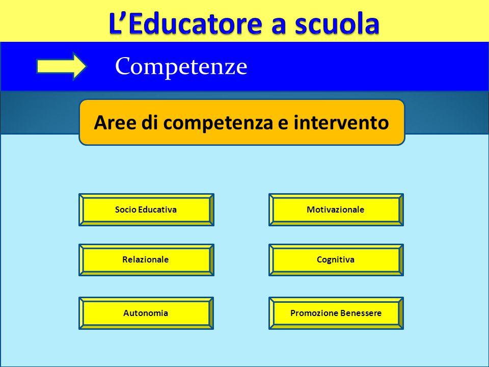 Competenze Aree di competenza e intervento Socio Educativa Relazionale Autonomia Motivazionale Cognitiva Promozione Benessere