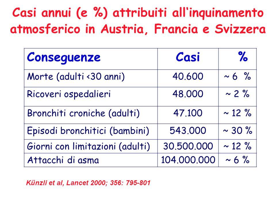 Casi annui (e %) attribuiti all'inquinamento atmosferico in Austria, Francia e Svizzera Künzli et al, Lancet 2000; 356: 795-801 ConseguenzeCasi % Morte (adulti <30 anni)40.600~ 6 % Ricoveri ospedalieri48.000~ 2 % Bronchiti croniche (adulti)47.100~ 12 % Episodi bronchitici (bambini)543.000~ 30 % Giorni con limitazioni (adulti)30.500.000~ 12 % Attacchi di asma104.000.000~ 6 %