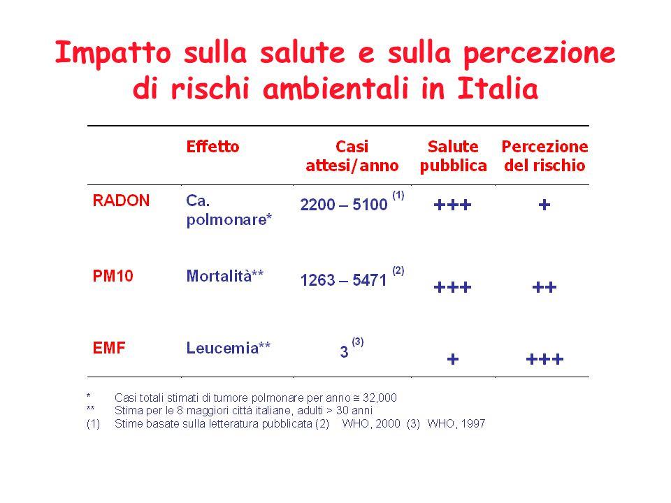 Impatto sulla salute e sulla percezione di rischi ambientali in Italia