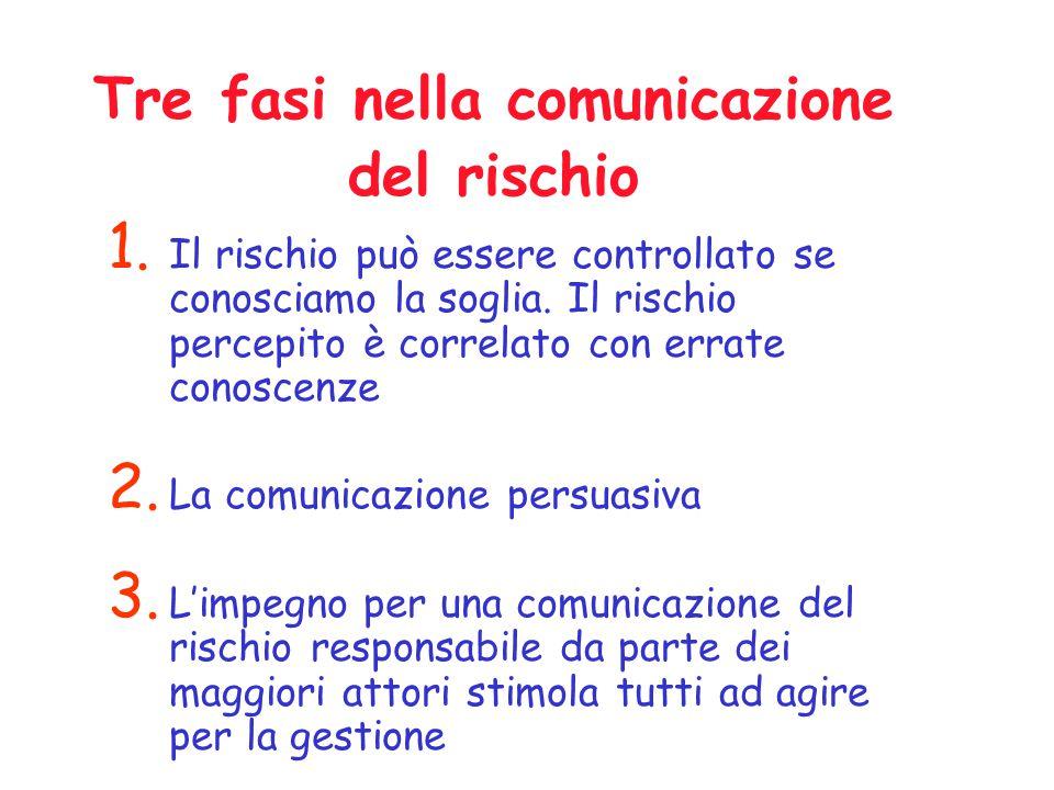 Tre fasi nella comunicazione del rischio 1.