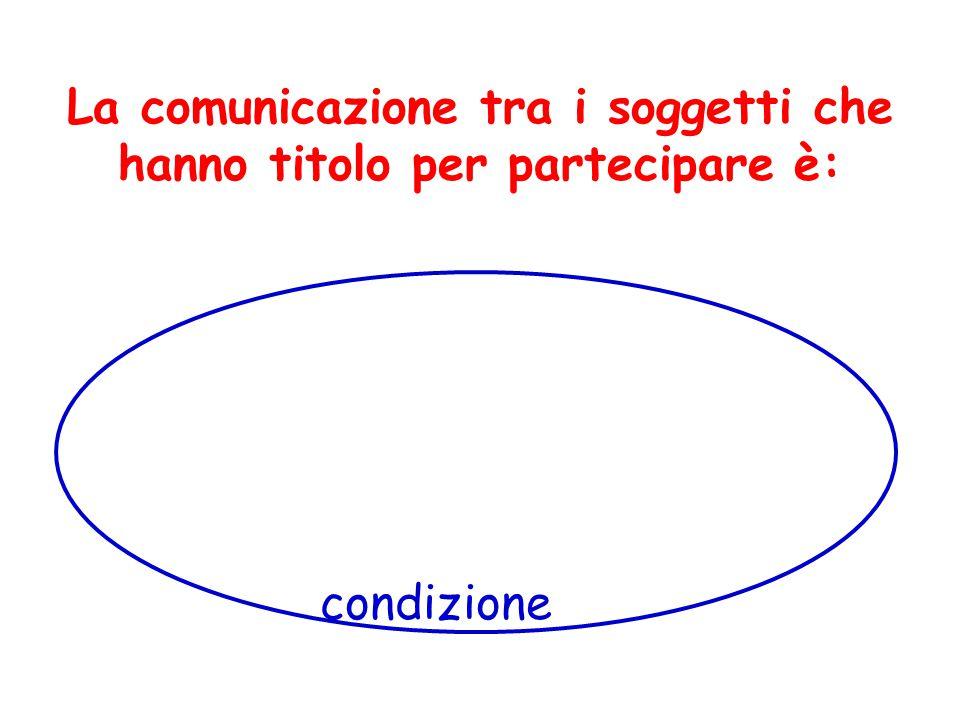 La comunicazione tra i soggetti che hanno titolo per partecipare è: condizione