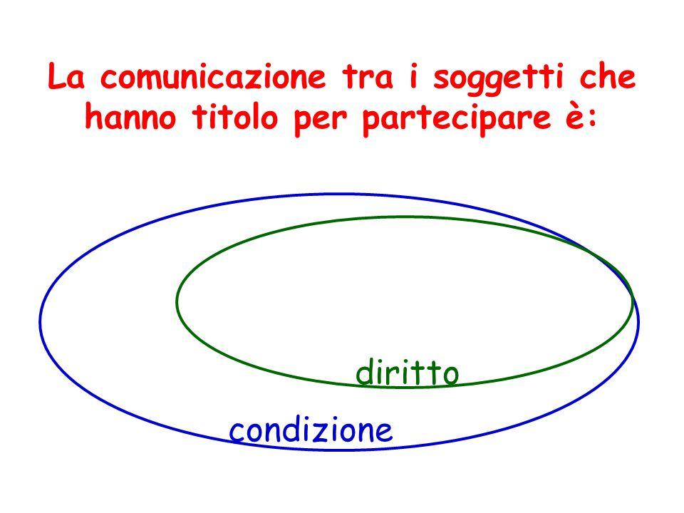 La comunicazione tra i soggetti che hanno titolo per partecipare è: condizione diritto