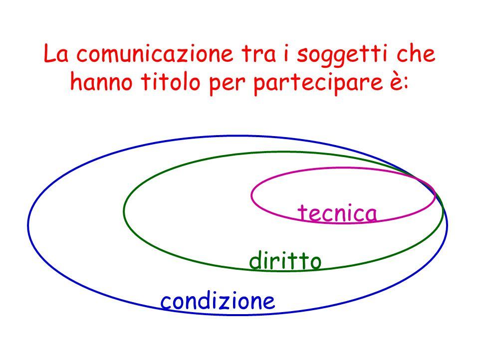 La comunicazione tra i soggetti che hanno titolo per partecipare è: condizione diritto tecnica