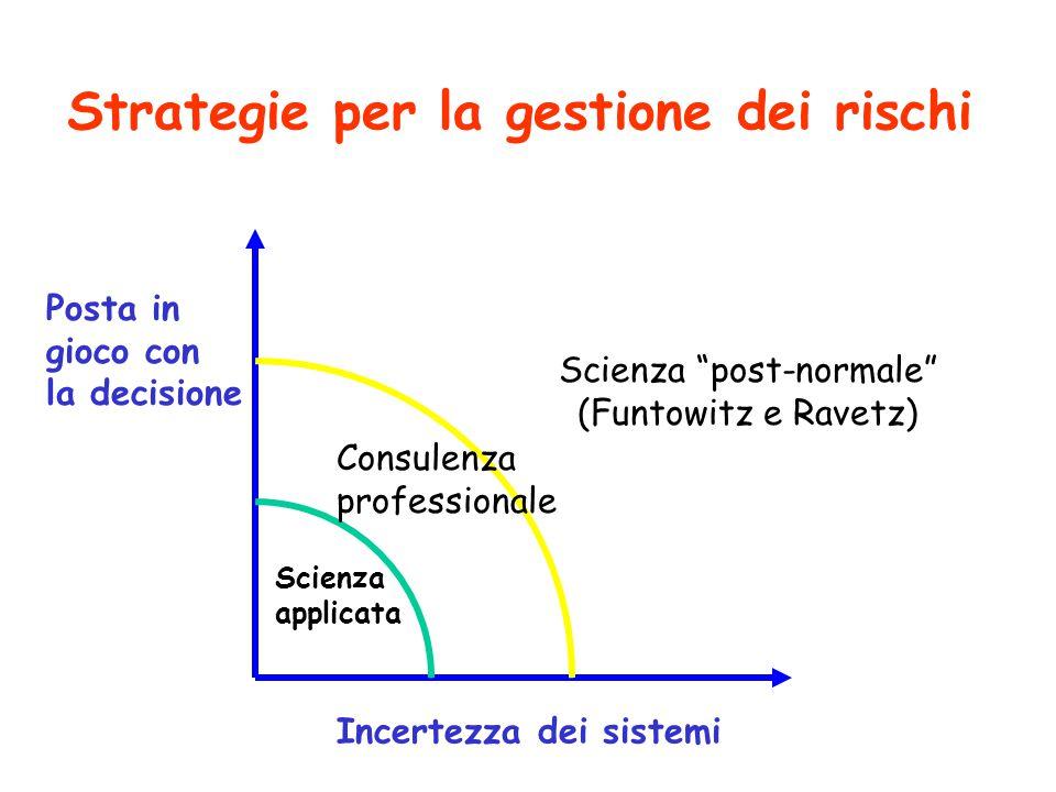 Strategie per la gestione dei rischi Posta in gioco con la decisione Incertezza dei sistemi Scienza applicata Consulenza professionale Scienza post-normale (Funtowitz e Ravetz)