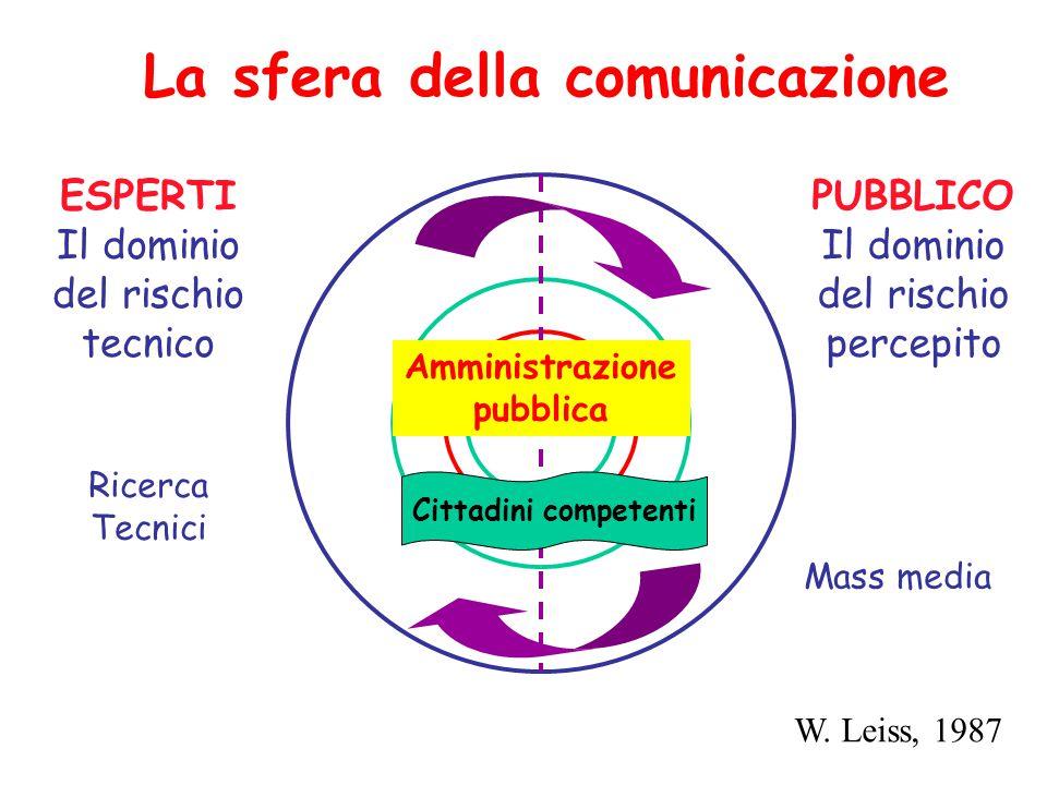 La sfera della comunicazione ESPERTI Il dominio del rischio tecnico PUBBLICO Il dominio del rischio percepito Amministrazione pubblica Ricerca Tecnici Mass media W.