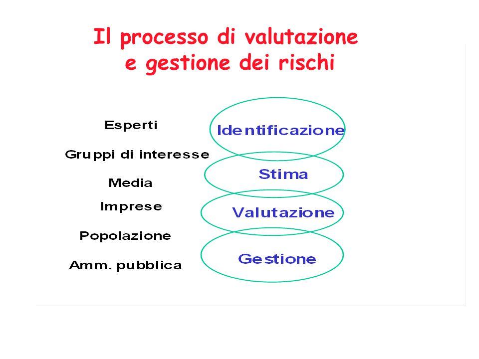 Il processo di valutazione e gestione dei rischi