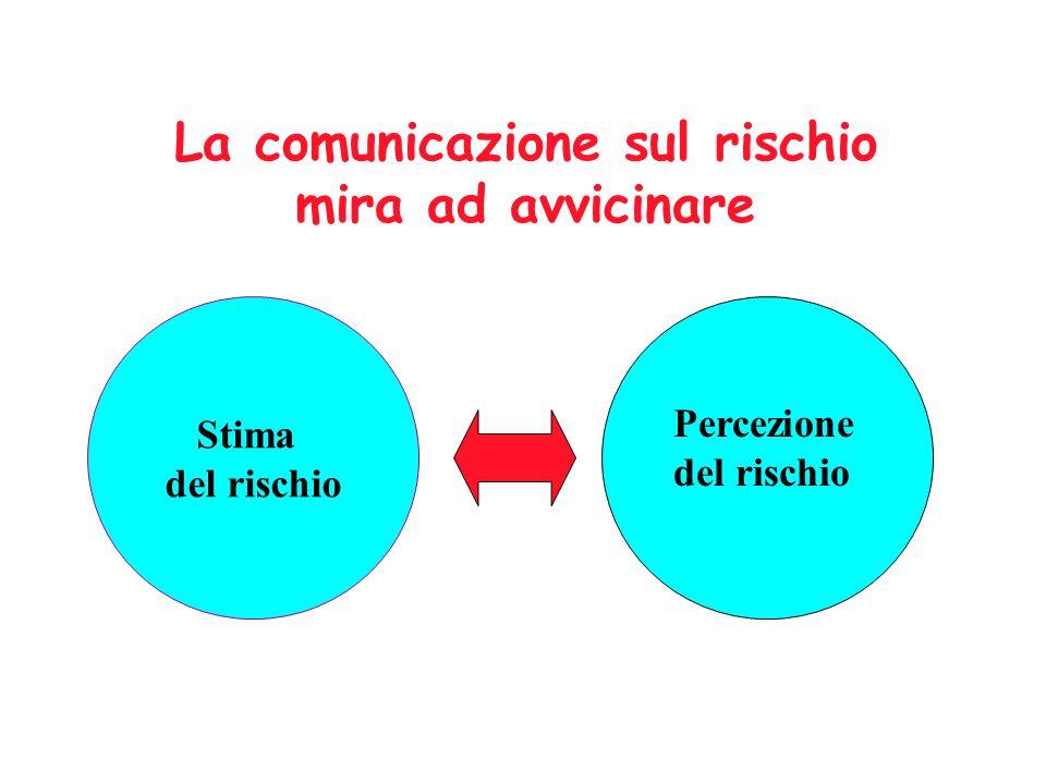Percezione del rischio La comunicazione sul rischio mira ad avvicinare Stima del rischio