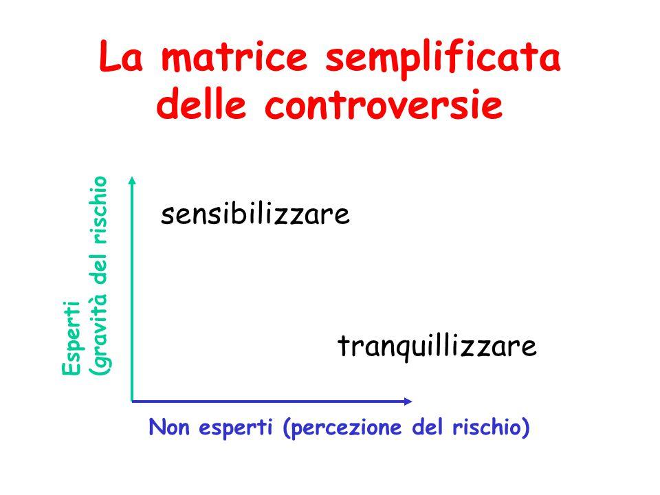 La matrice semplificata delle controversie Esperti (gravità del rischio Non esperti (percezione del rischio) sensibilizzare tranquillizzare