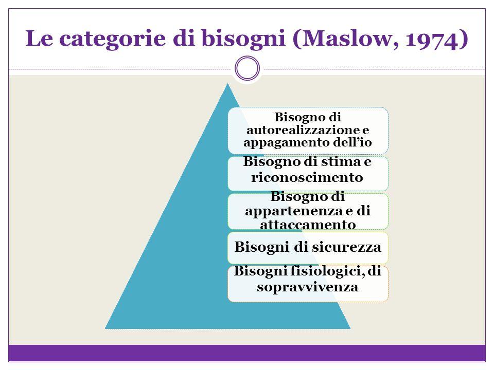 Le categorie di bisogni (Maslow, 1974) Bisogno di autorealizzazione e appagamento dell'io Bisogno di stima e riconoscimento Bisogno di appartenenza e