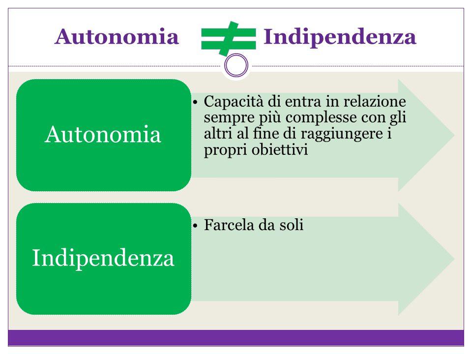 Autonomia Indipendenza Capacità di entra in relazione sempre più complesse con gli altri al fine di raggiungere i propri obiettivi Autonomia Farcela d