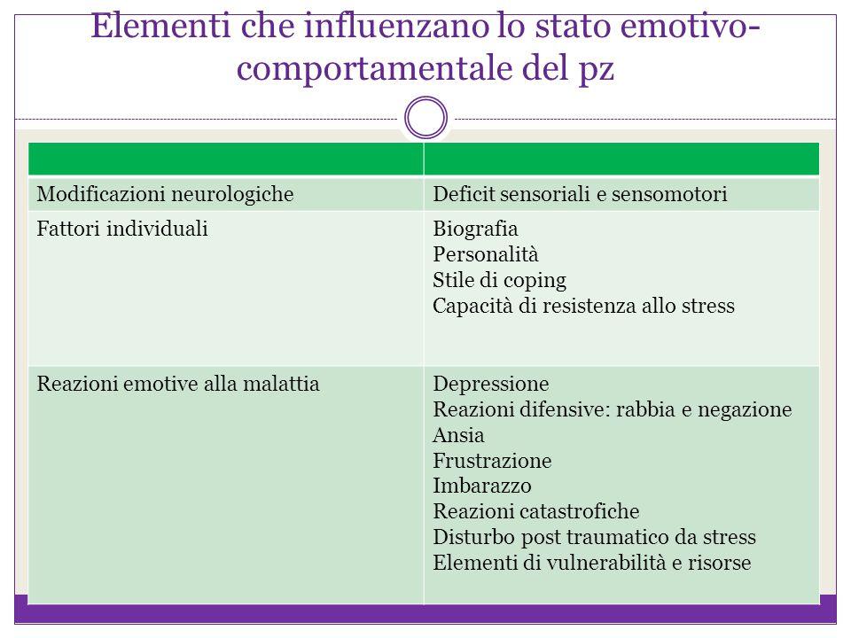 Elementi che influenzano lo stato emotivo- comportamentale del pz Modificazioni neurologicheDeficit sensoriali e sensomotori Fattori individualiBiogra
