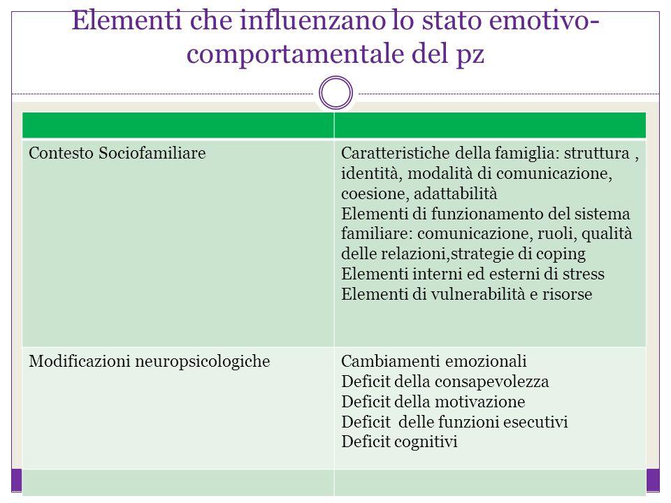 Elementi che influenzano lo stato emotivo- comportamentale del pz Contesto SociofamiliareCaratteristiche della famiglia: struttura, identità, modalità