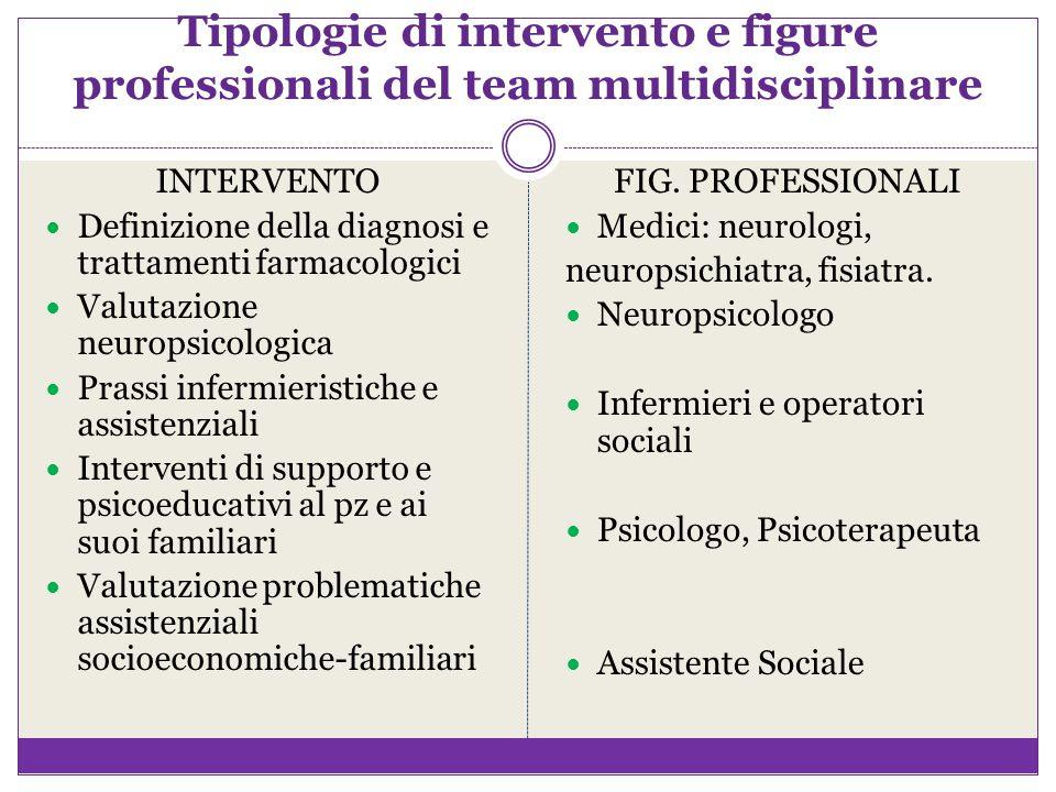 Tipologie di intervento e figure professionali del team multidisciplinare INTERVENTO Definizione della diagnosi e trattamenti farmacologici Valutazion