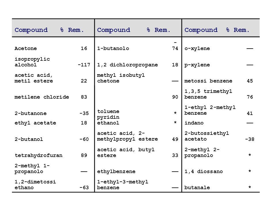 Compound % Rem. Acetone161-butanolo - 74o-xylene—— isopropylic alcohol-1171,2 dichloropropane18p-xylene—— acetic acid, metil estere22 methyl isobutyl
