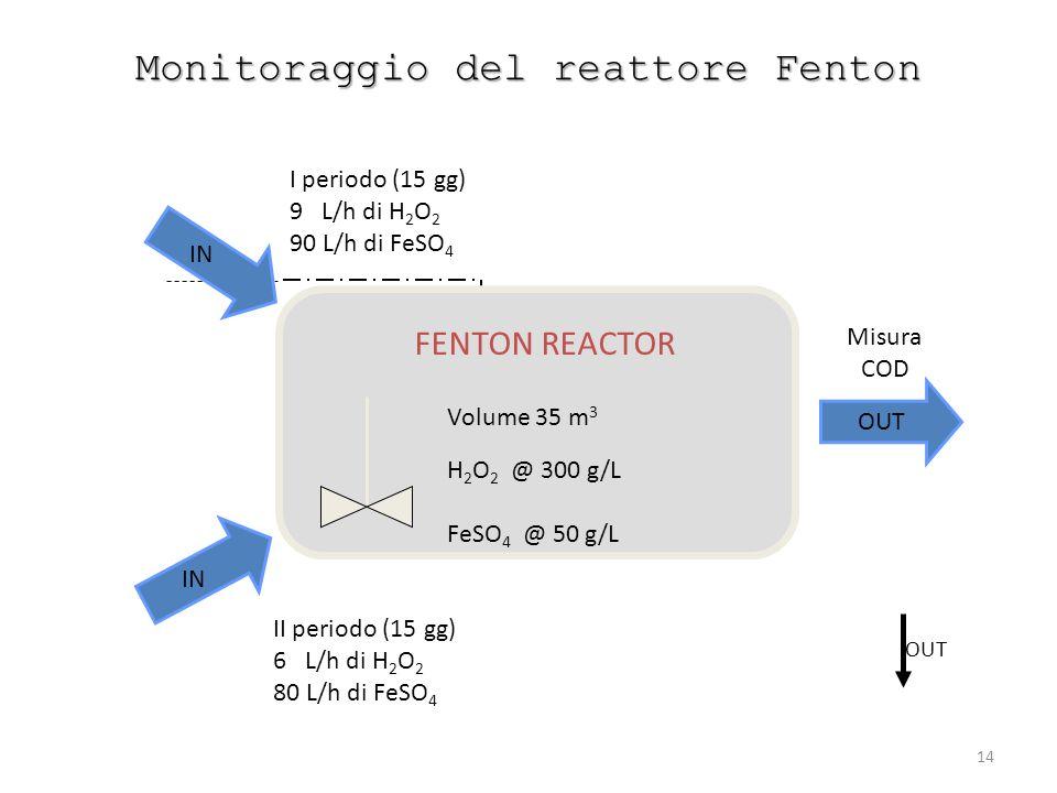 14 Monitoraggio del reattore Fenton OUT OLD LINE I periodo (15 gg) 9 L/h di H 2 O 2 90 L/h di FeSO 4 IN II periodo (15 gg) 6 L/h di H 2 O 2 80 L/h di