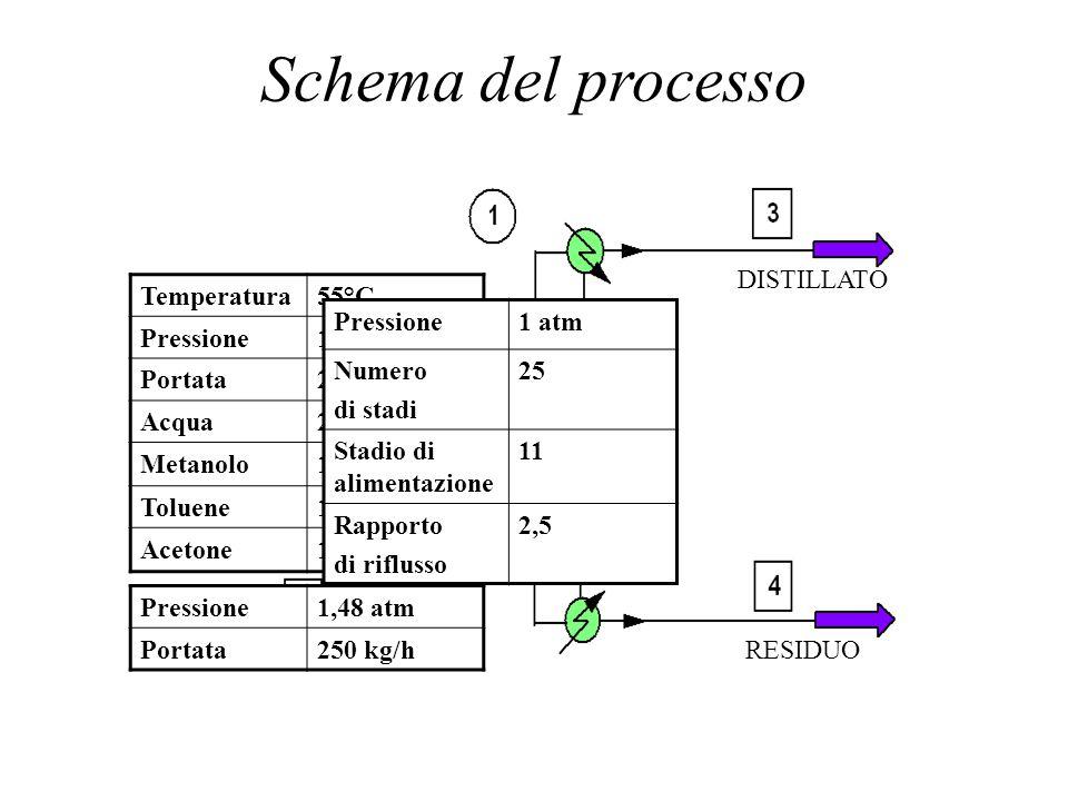 Schema del processo ALIMENTAZ IONE VAPORE DISTILLATO RESIDUO Temperatura55°C Pressione1 atm Portata2500 kg/h Acqua2000 kg/h Metanolo142,5 kg/h Toluene