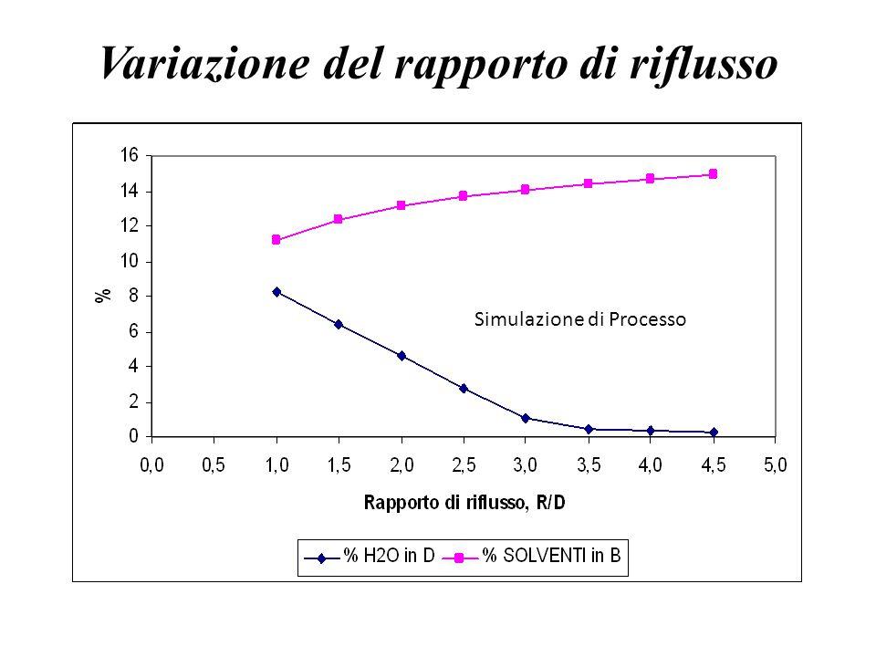 Variazione del rapporto di riflusso Simulazione di Processo