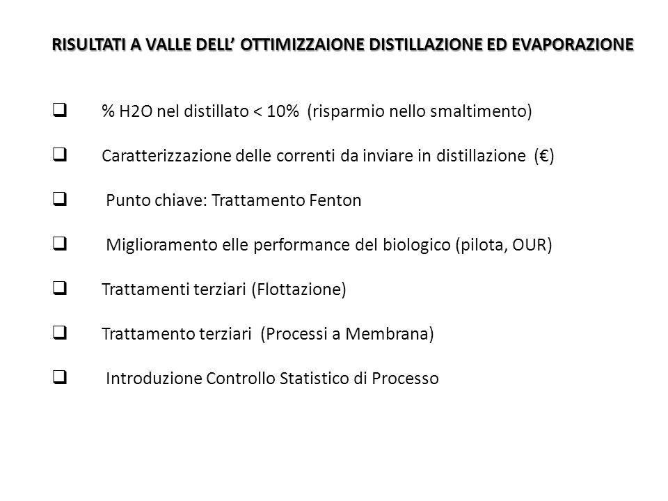 RISULTATI A VALLE DELL' OTTIMIZZAIONE DISTILLAZIONE ED EVAPORAZIONE  % H2O nel distillato < 10% (risparmio nello smaltimento)  Caratterizzazione del