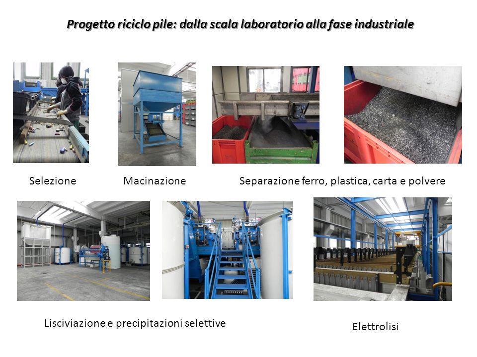Progetto riciclo pile: dalla scala laboratorio alla fase industriale SelezioneMacinazioneSeparazione ferro, plastica, carta e polvere Lisciviazione e