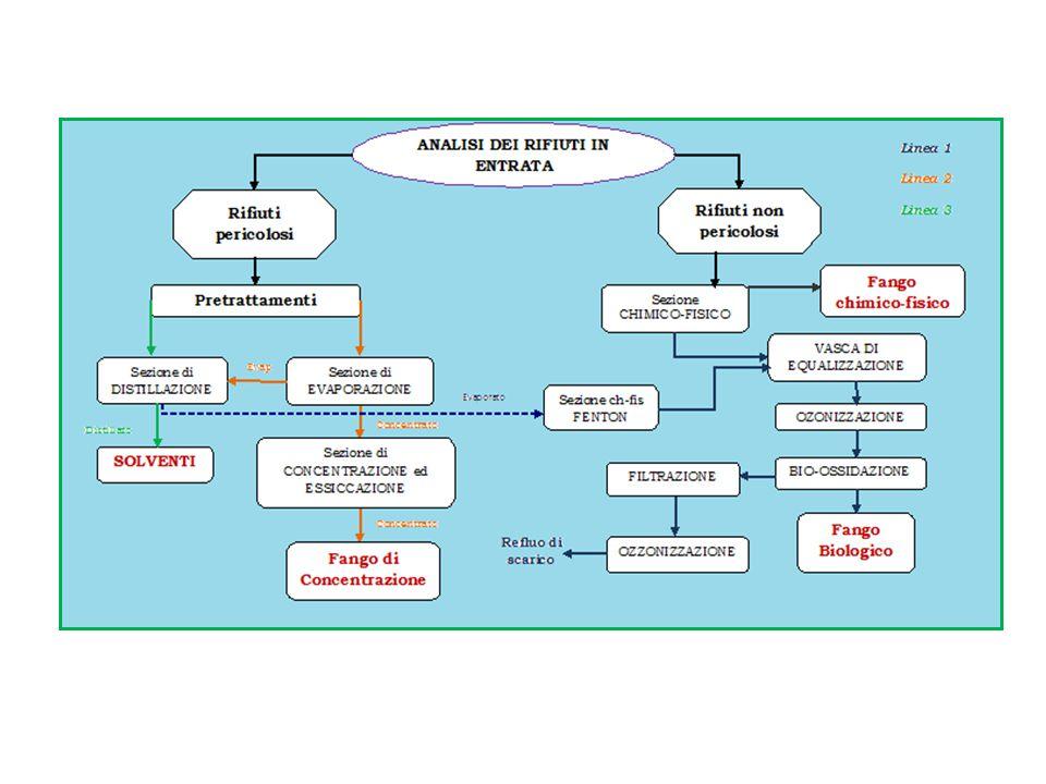 Schema semplificato dell'impianto Sezione di distillazione Sezione di evaporazione Equalizzatore Ozonizzazione (opzionale) Bio-ossidazione Pre- trattamenti Sezione Chimico-fisica Essiccatore FiltrazioneFlottazione Solventi Stoccaggio s olventi Fango di concentrazione RP Evaporato RNP Fango chimico- fisico Fango biologico Scarico Altri RNP Fenton Ozonizzazione Membrane NF/RO