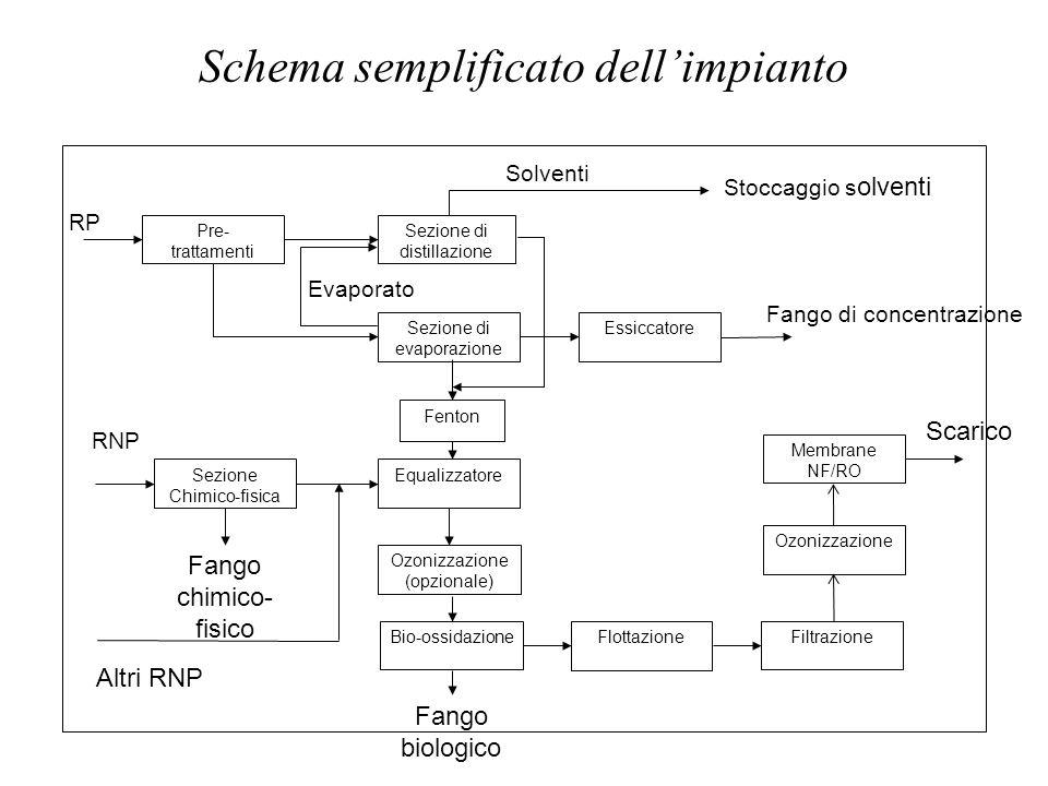 Schema semplificato dell'impianto Sezione di distillazione Sezione di evaporazione Equalizzatore Ozonizzazione (opzionale) Bio-ossidazione Pre- tratta