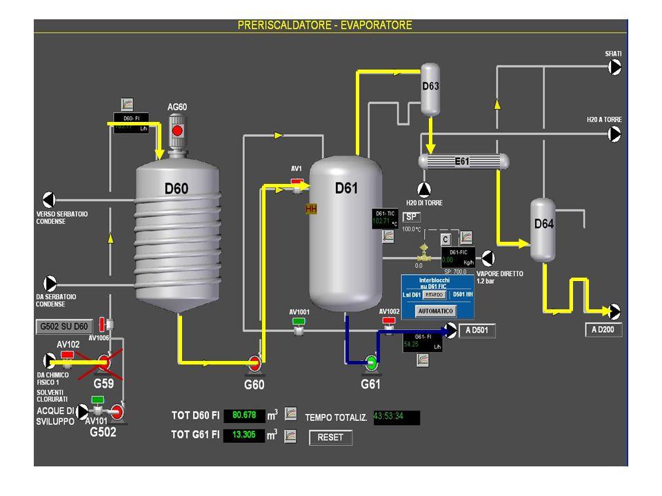 17  Ottimizzazione del processo Fenton in laboratorio sui reflui dell'impianto GSA  Installazione del reattore Fenton sulla linea di trattamento Risultati:   Degradazione dei VOC  Riduzione dell'impatto odorigeno  Eliminazione bulking  Aumento della resa nella sezione biologica Conclusioni
