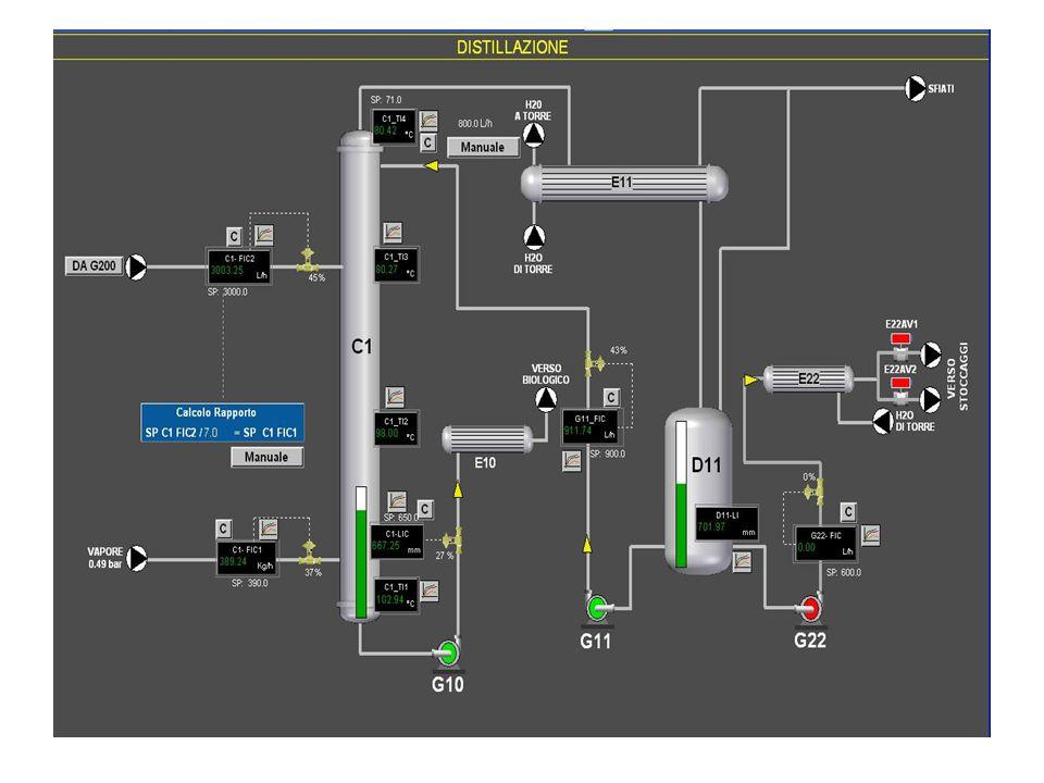 Schema del processo ALIMENTAZ IONE VAPORE DISTILLATO RESIDUO Temperatura55°C Pressione1 atm Portata2500 kg/h Acqua2000 kg/h Metanolo142,5 kg/h Toluene193,5 kg/h Acetone164 kg/h Pressione1,48 atm Portata250 kg/h Pressione1 atm Numero di stadi 25 Stadio di alimentazione 11 Rapporto di riflusso 2,5