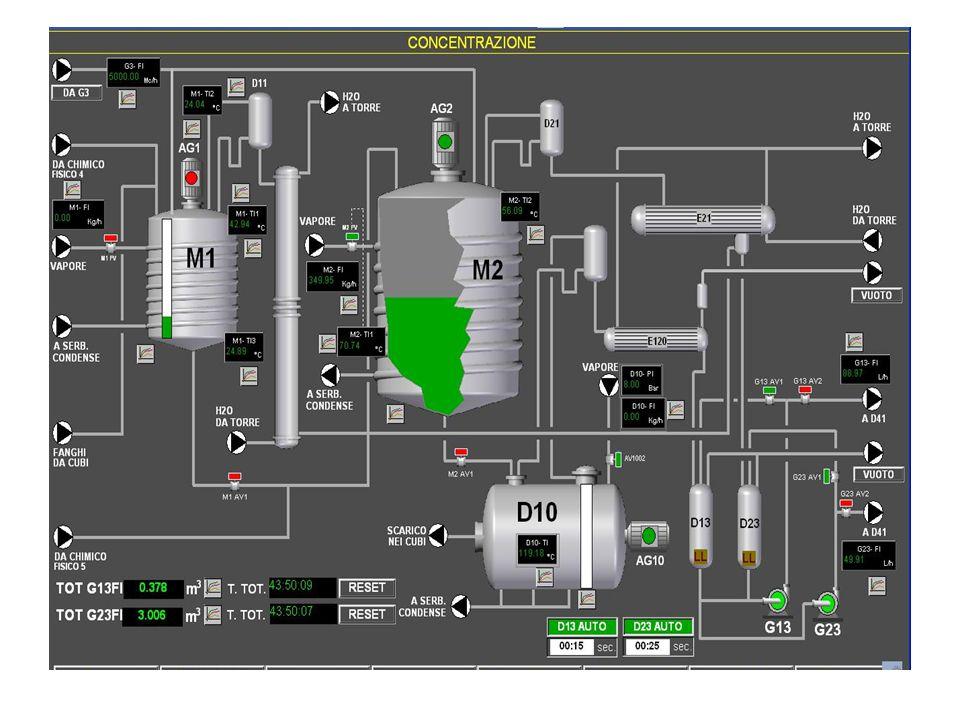 Analisi e simulazione di processo  risultati sperimentali