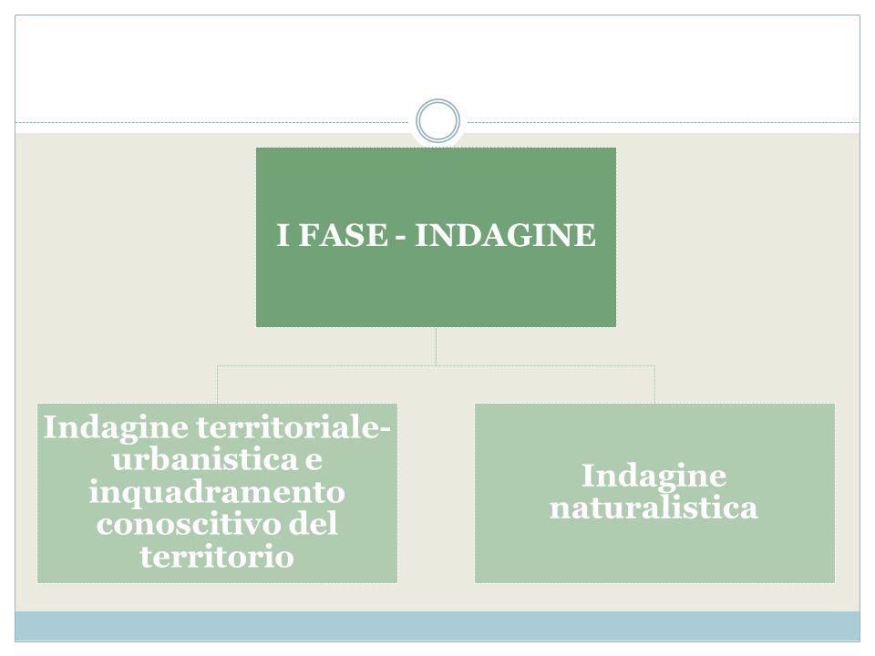 I FASE - INDAGINE Indagine territoriale- urbanistica e inquadramento conoscitivo del territorio Indagine naturalistica