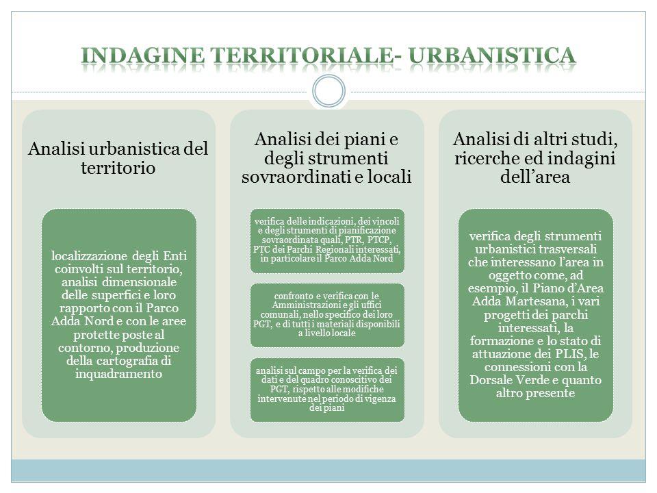 Analisi urbanistica del territorio localizzazione degli Enti coinvolti sul territorio, analisi dimensionale delle superfici e loro rapporto con il Par