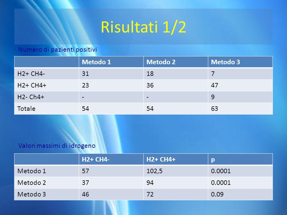 Risultai 2/2 Nei pazienti positivi per entrambi i gas il valore massimo di H 2 e quello di CH 4 risultava contemporaneo in 34/47 bambini (P 0.0001), mentre in 6 pazienti il valore massimo di CH 4 compariva alla raccolta successiva (dopo 15 min) (p 0.0001).