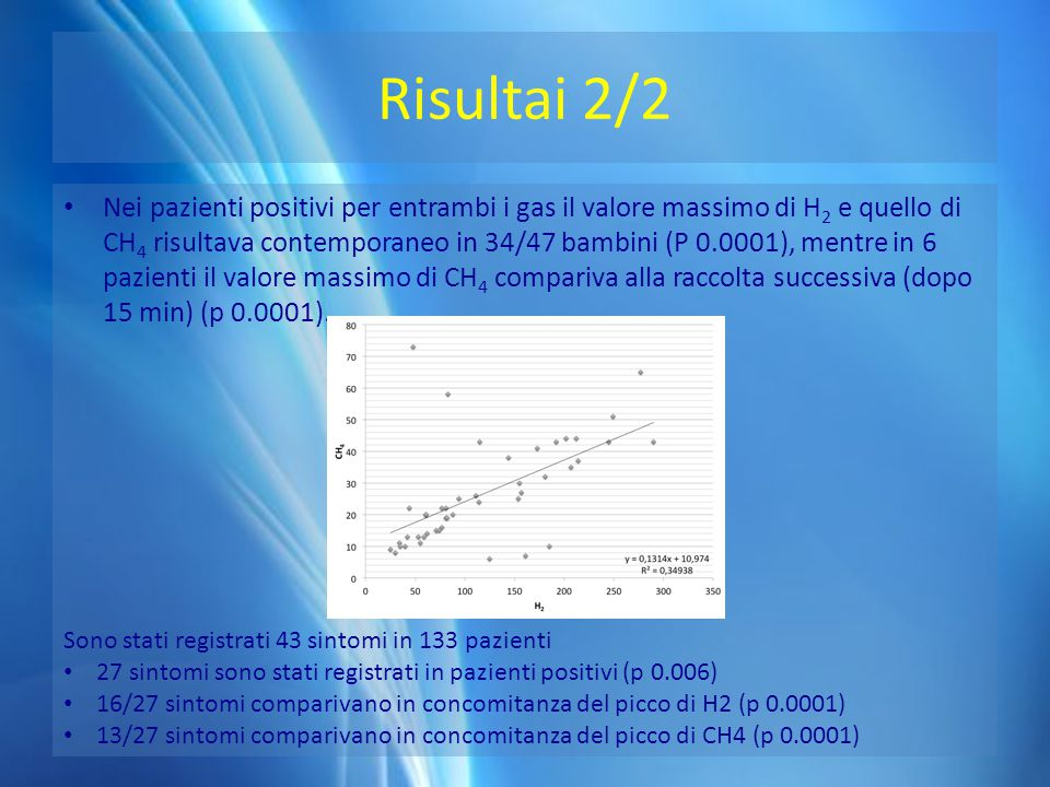 Risultai 2/2 Nei pazienti positivi per entrambi i gas il valore massimo di H 2 e quello di CH 4 risultava contemporaneo in 34/47 bambini (P 0.0001), m