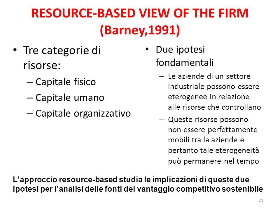 RESOURCE-BASED VIEW OF THE FIRM (Barney,1991) Tre categorie di risorse: – Capitale fisico – Capitale umano – Capitale organizzativo Due ipotesi fondam