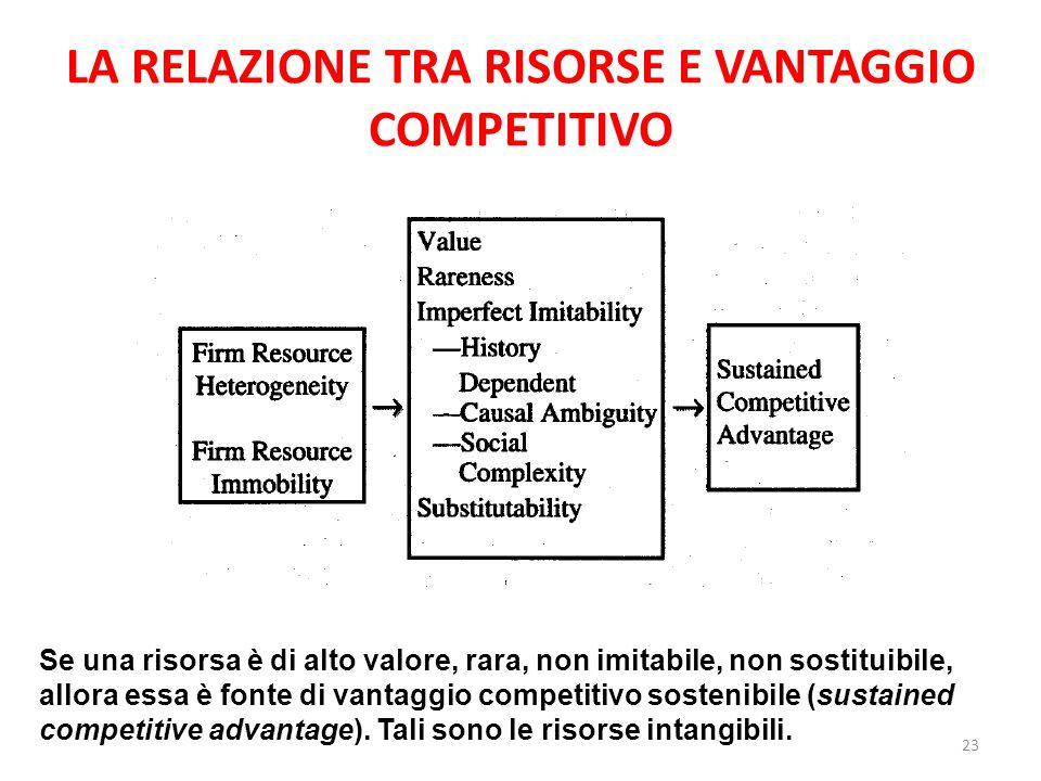 LA RELAZIONE TRA RISORSE E VANTAGGIO COMPETITIVO Se una risorsa è di alto valore, rara, non imitabile, non sostituibile, allora essa è fonte di vantag