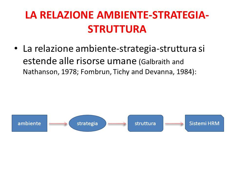 LA RELAZIONE AMBIENTE-STRATEGIA- STRUTTURA La relazione ambiente-strategia-struttura si estende alle risorse umane (Galbraith and Nathanson, 1978; Fom