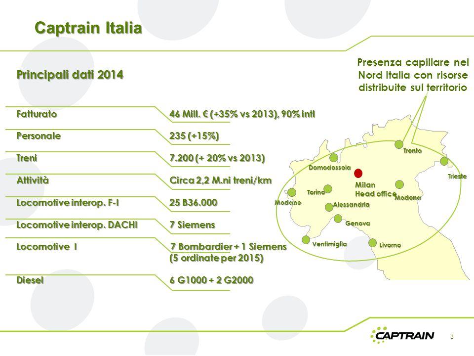 Captrain Italia Principali dati 2014 Fatturato 46 Mill. € (+35% vs 2013), 90% intl Personale 235 (+15%) Treni 7.200 (+ 20% vs 2013) Attività Circa 2,2