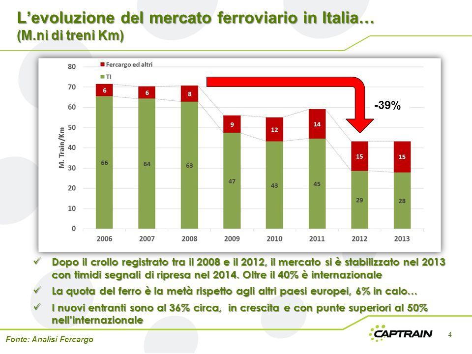L'evoluzione del mercato ferroviario in Italia… (M.ni di treni Km) 4 -39% Fonte: Analisi Fercargo Dopo il crollo registrato tra il 2008 e il 2012, il
