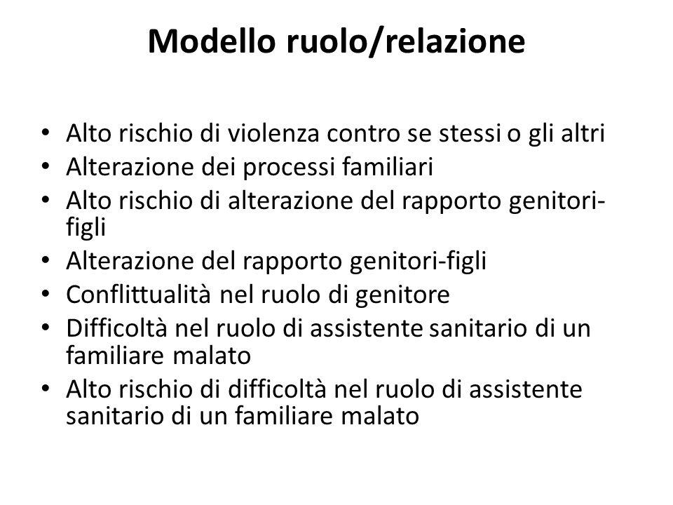 Modello ruolo/relazione Alto rischio di violenza contro se stessi o gli altri Alterazione dei processi familiari Alto rischio di alterazione del rappo