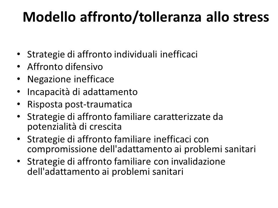 Modello affronto/tolleranza allo stress Strategie di affronto individuali inefficaci Affronto difensivo Negazione inefficace Incapacità di adattamento